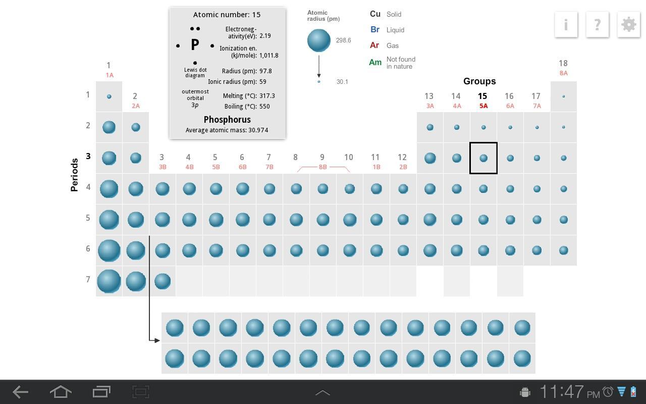 K12 Periodic Table Content Edredi